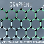 The graphene from soybean oil, discovered by scientists to be viable soon