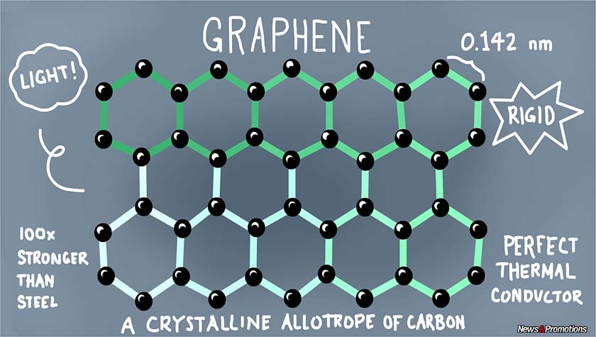 graphene-soy-bean-oil-derivative